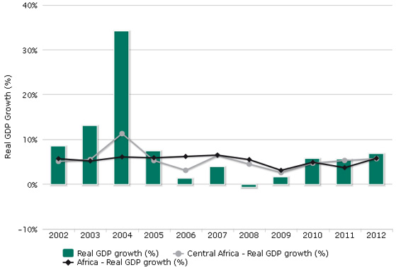 Real GDP growth (C)