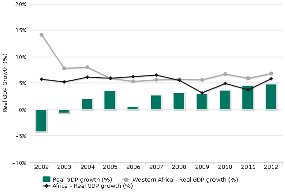 Real GDP growth (W)
