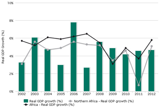 Real GDP growth (N)