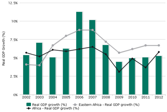Real GDP growth (E)