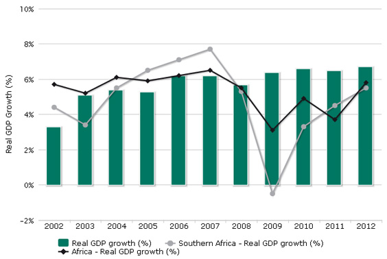 Real GDP growth (S)